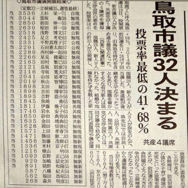 日本海新聞、鳥取市議選結果伝える